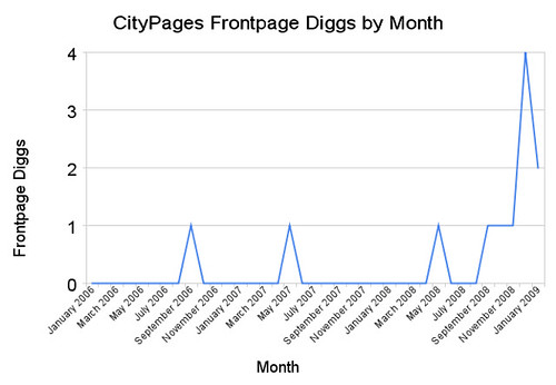 Citypages.com's Frontpage Diggs By Month