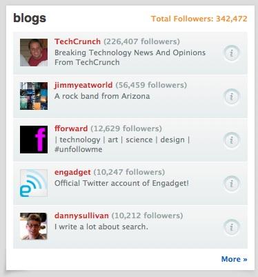 WeFollow - Blog Category