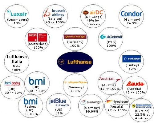 Lufthansa Ownership