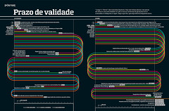 Prazo de validade (Gabriel Gianordoli) Tags: magazine design timeline editorial infographics