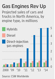 Gas Engines Rev Up