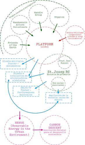 Sociograma Platform