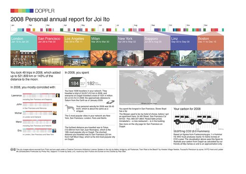 2008 Dopplr Report
