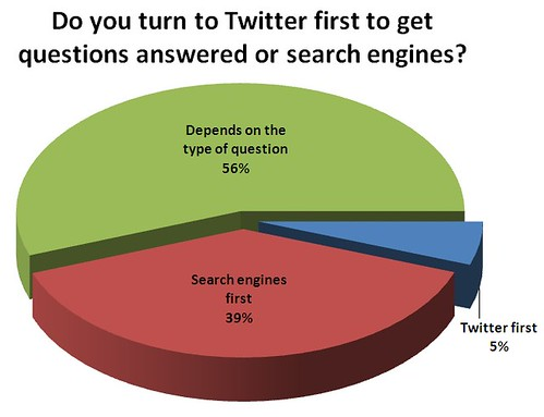 Do you turn to Twitter first to get questions answered or search engines?