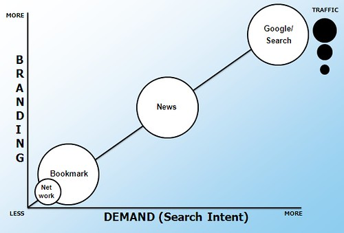 Social Networking Sites & Search