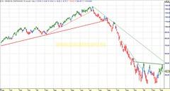 20090311 diario Petróleo Crude Oil (futuro, chart análisis técnico y sistema)