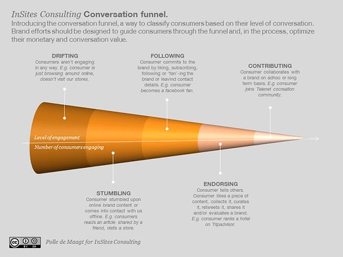 Conversation funnel: planning for consumer engagement and conversations