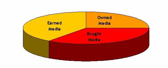 Costruzione della presenza online di un brand (2/2)