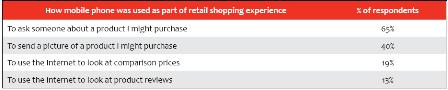 Customer use of mobike phones when shopping