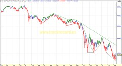 20090311 diario Dax Xetra 30 (futuro índice Eurex, chart análisis técnico y sistema)