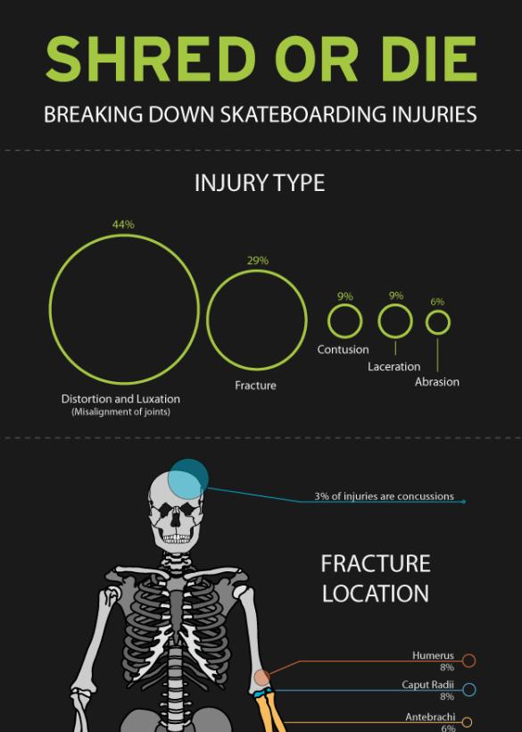 skateboarding_injuries0