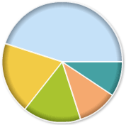 Google Adsense Income Poll