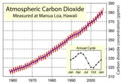 280px-Mauna_Loa_Carbon_Dioxide.jpg