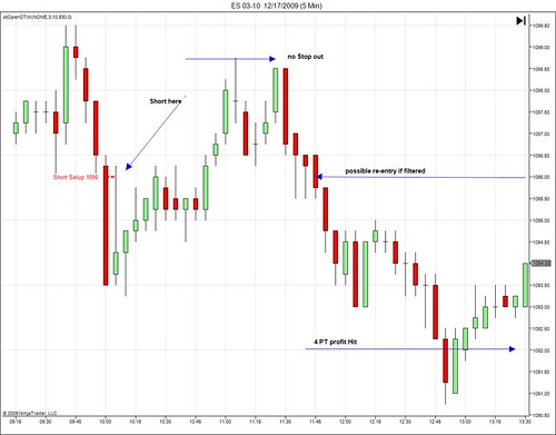 Trading Using Price Action