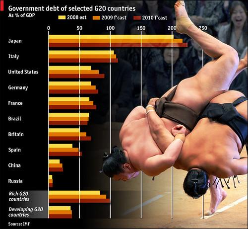 哪個國家債務負擔最重?