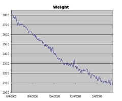 Weight Log for March 20, 2009