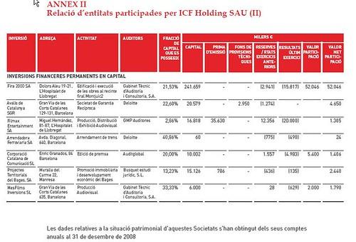 beneficis perdues participades icf holding 2008 2
