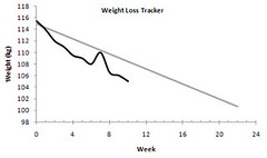 graph weightloss