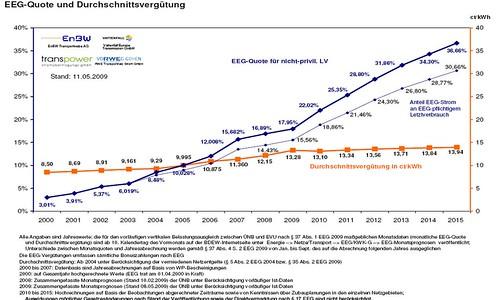 EEG Vergütung bis 2015