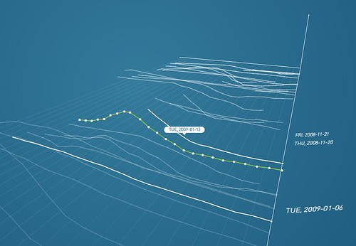 Synoptic: Meteorological Data Visualization