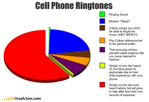 song-chart-meme-graph-cell-phone-ringtones