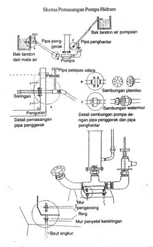 skema pemasangan hidram