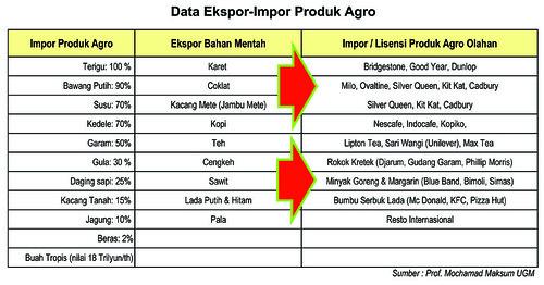 tabel ekspor-impor produk agro