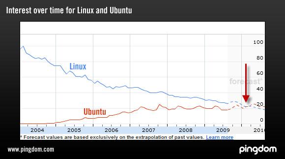 구글이 예상하는 2010년 Ubuntu와 Linux의 인지도