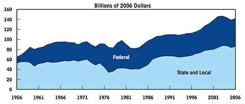 overallspending