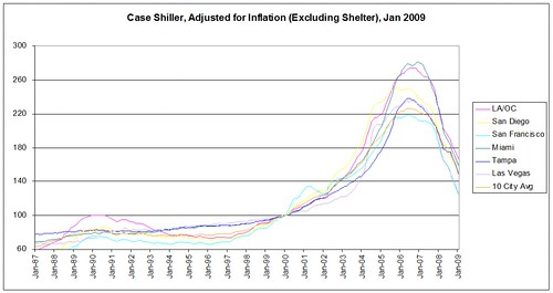 Jan 2009 CS adj for infl