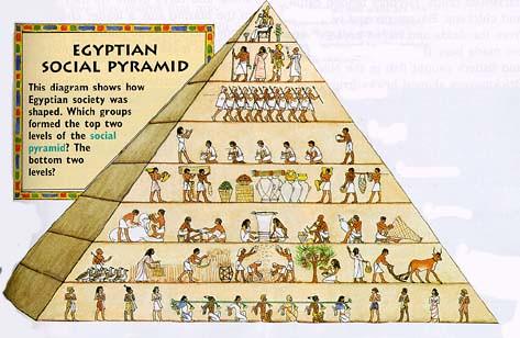 social_pyramid