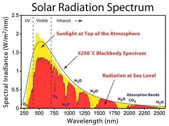 Solar Radiation Spectrum, White Roofs
