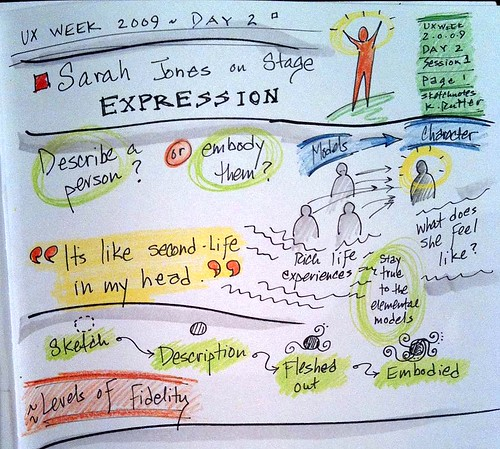 UX Week 2009: sketchnotes from Sarah Jones