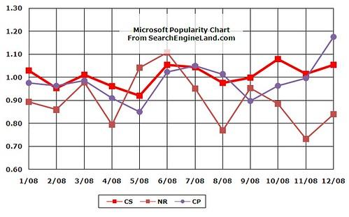 2008 Microsoft Search Volume