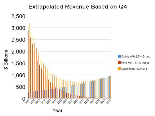 Extrapolated Revenue Based on Q4 Gains / Losses
