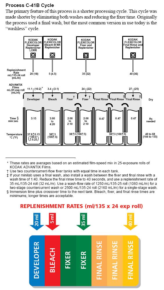 c41B-process