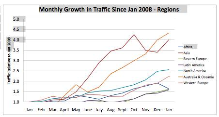 mobile traffic january 2009