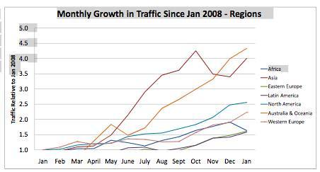 mobile traffic january 2009