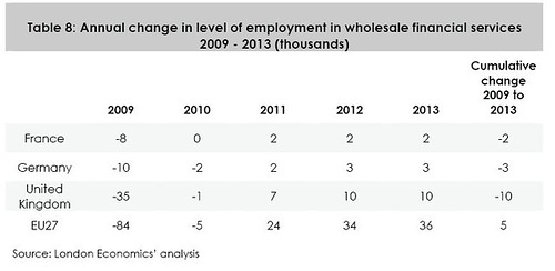 Financial Services Employment in the EU