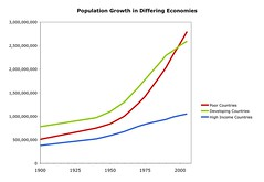 Population Growth and Income Level Chart
