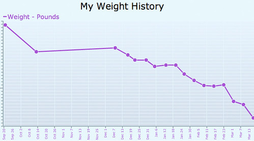 My Weight History