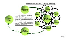 poster for 21st century writing processes