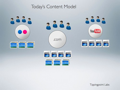 Todays Content Distribution Model