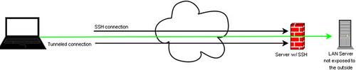 SSH Tunnel diagram