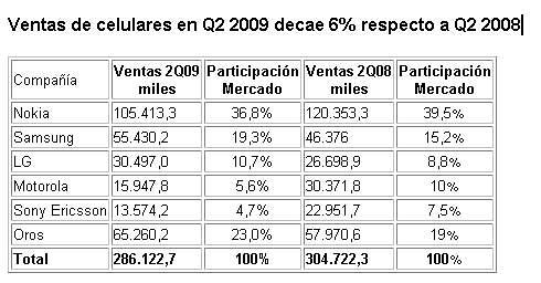 Ventas mundiales de celulares en Q2 2009