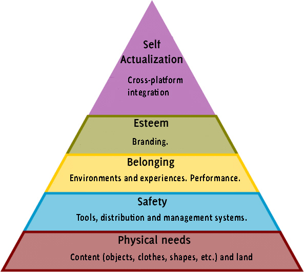 second life business model hierarchy