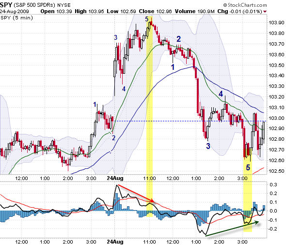 Intraday trading using elliott wave