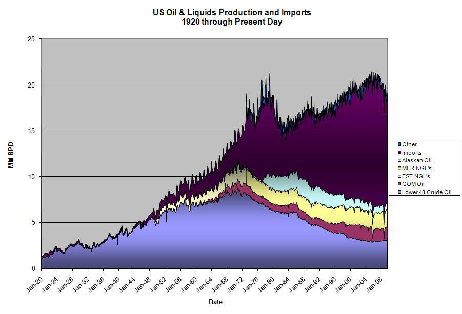 US Production-Consumption (08-2009)