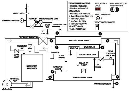 Schematic of triple-pass heat exchanger system