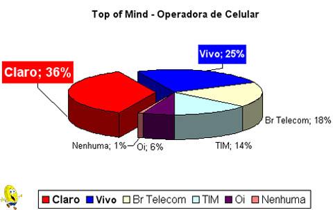 Top of Mind - Operadora de Celular